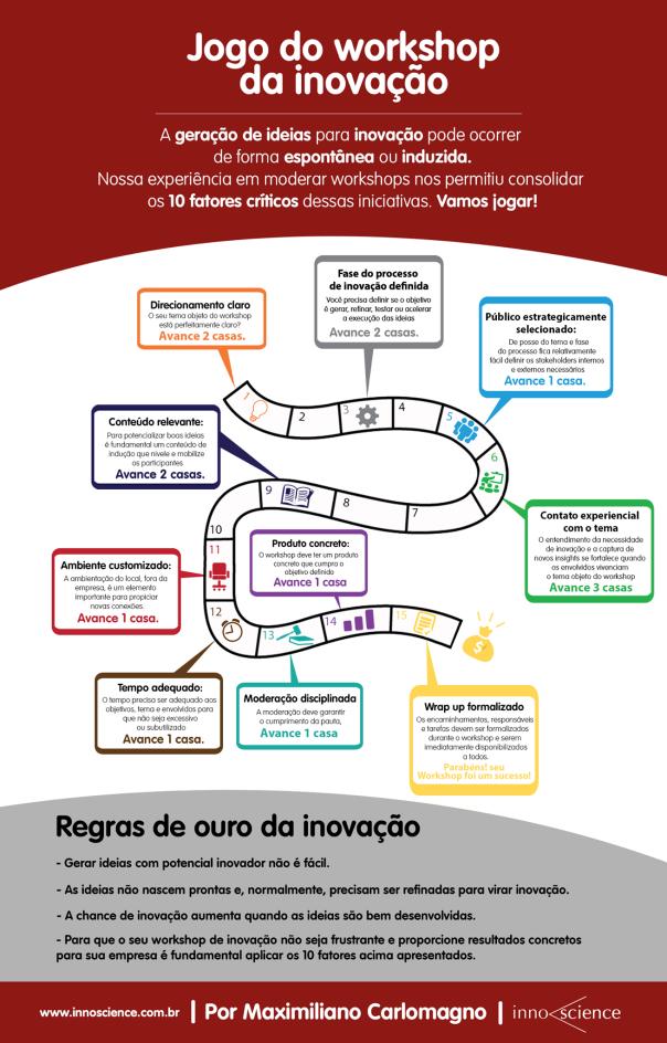 Infográfico: Jogo do workshop da inovação