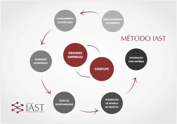 metodo-iast